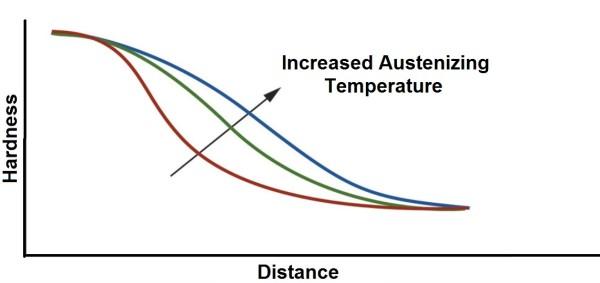 Austenizing temperature