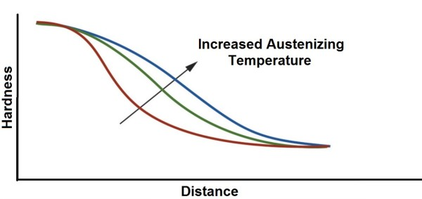 Austenizing temperature